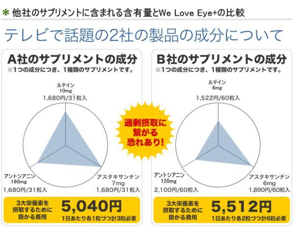 瞳の健康!サプリメント We Love Eye+